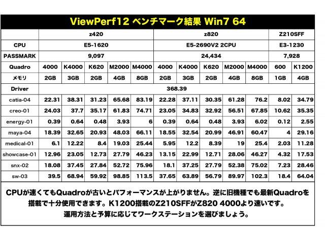 ViewPerf測定0001